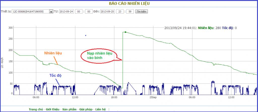 Phầm mềm nhận dữ liêu từ thiết bị cảm biến đo nhiên liệu