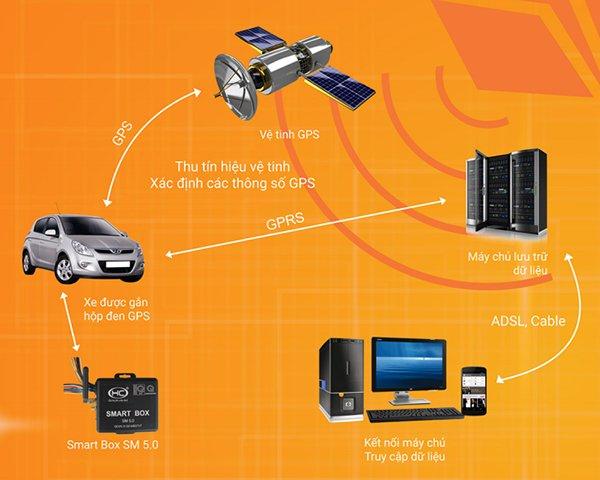 Nguyên tắc hoạt động của thiết bị định vị ô tô