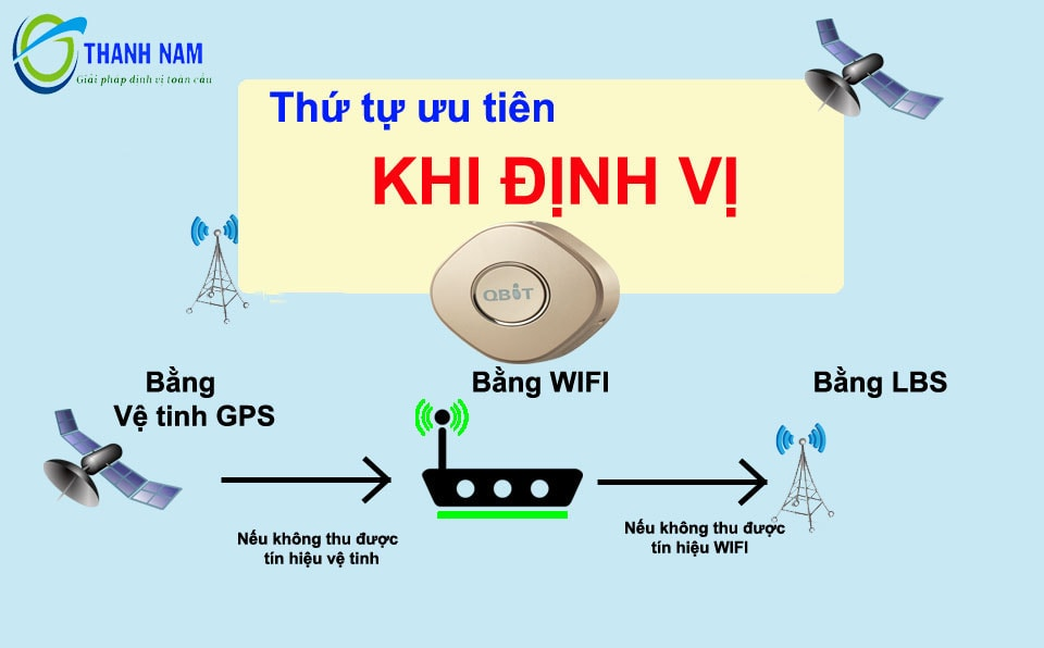 Định vị GPS_WIFI_LBS