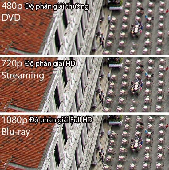 Camera hành trình với độ phân giải màn hình 1080P