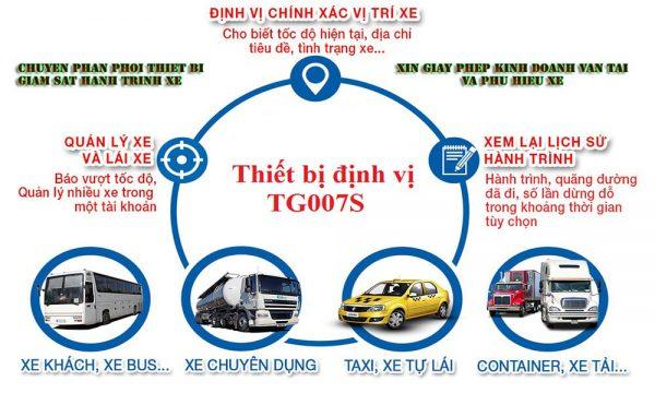 thiet-bi-dinh-vi-xe-tai(1)