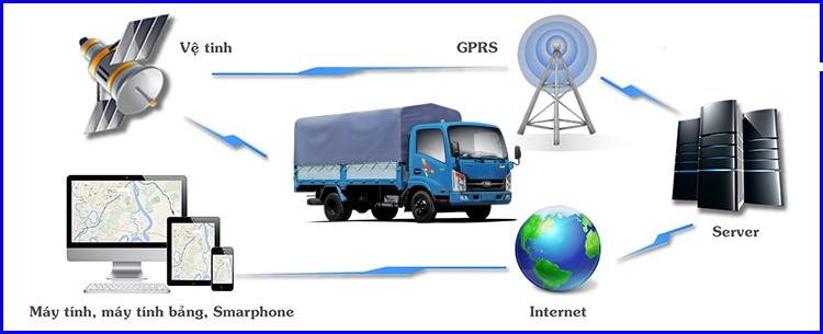 hệ thống định vị gps - hỗ trợ giám sát hành trình xe tải thông minh và hiệu quả
