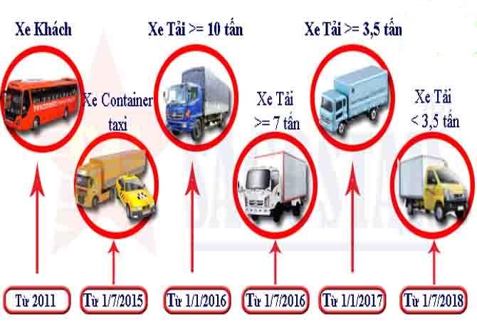 thiết bị định vị gps xe tải là gì, vì sao phải lắp định vị cho xe tải