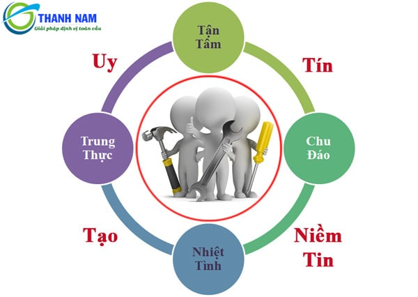 thành nam gps là đơn vị chuyên phân phối và lắp đặt thiết bị định vị ô tô uy tín tại Việt Nam