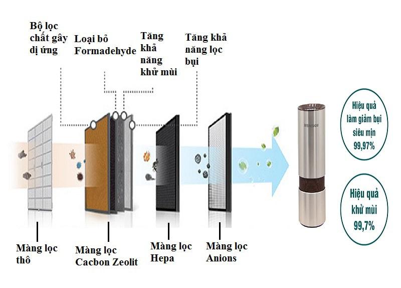 hệ thống màng lọc không khí cao cấp - giúp làm sạch không khí trong thời gian ngắn nhất