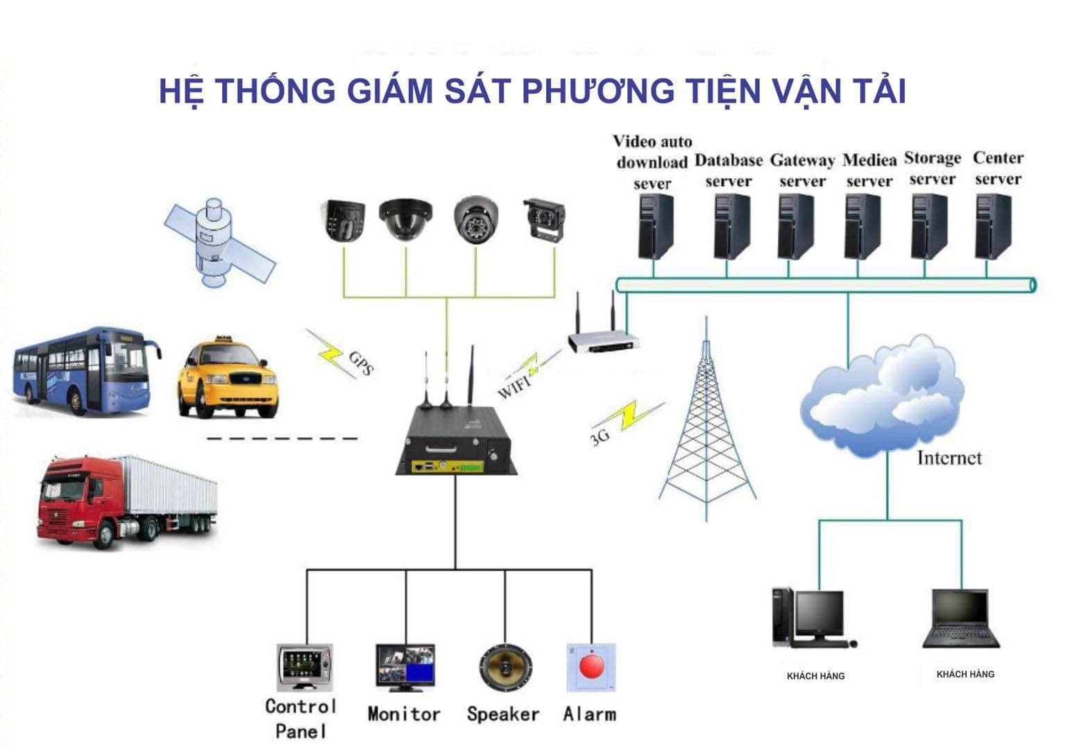 hệ thống giám sát phương tiện vận tải thông minh - hiệu quả - tiết kiệm
