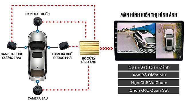 hoạt động của camera ghi hình 360 độ cho xe ô tô