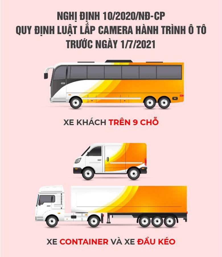 Camera giám sát hành trình xe hợp QC Nghị định 10