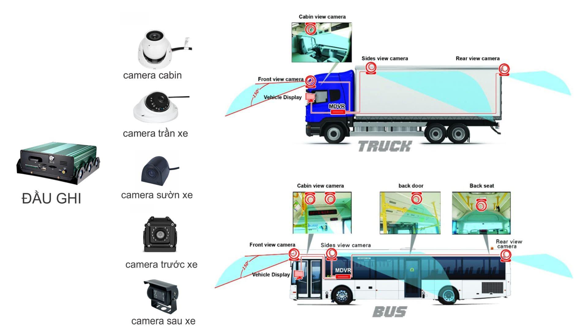 lắp đặt đầu ghi camera hành trình cho phương tiện vận tải theo nghị định 10